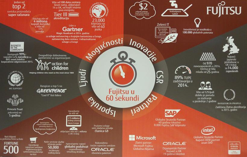 Fujitsu-Day-Facts